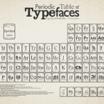 Type Tuesdays: Periodic Table of Typefaces